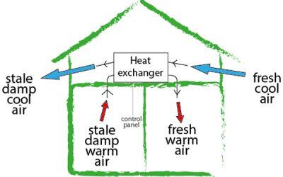 Heat Recovery Ventilation (MVHR)